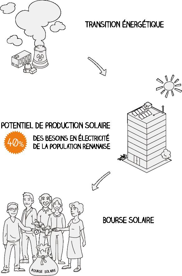 Transition énergétique - Bourse Solaire - Renens